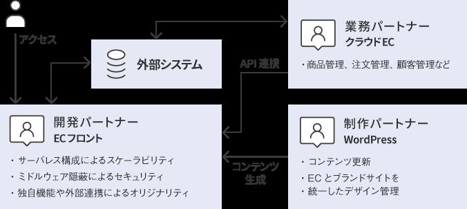 ブランドサイト向けD2Cシステム構成例