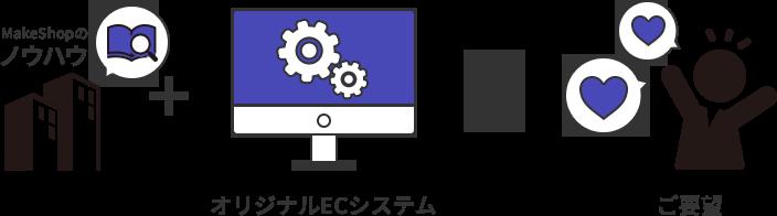 MakeShopサービスでのノウハウを活かし、新規に開発したフルカスタマイズ対応のクラウドECシステム