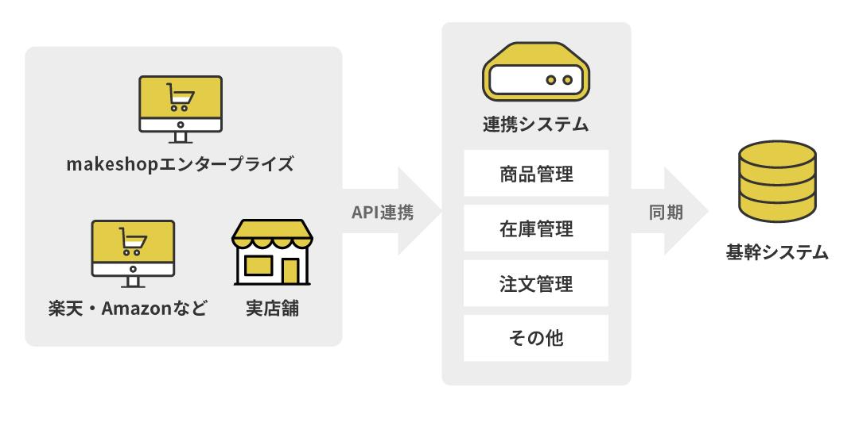 MakeShopで作成したショップはもちろん、楽天・Amazonなどに出店しているショップ、実店舗の商品・在庫・注文などのデータをすべて基幹システムに同期することができます。