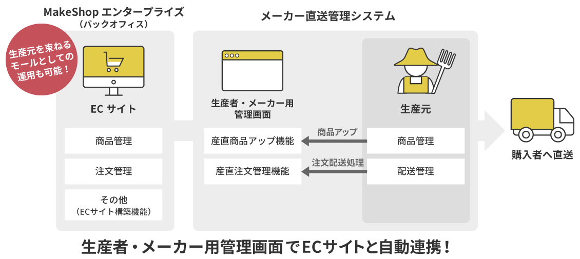 生産者・メーカー用管理画面でECサイトと自動連携ができます。