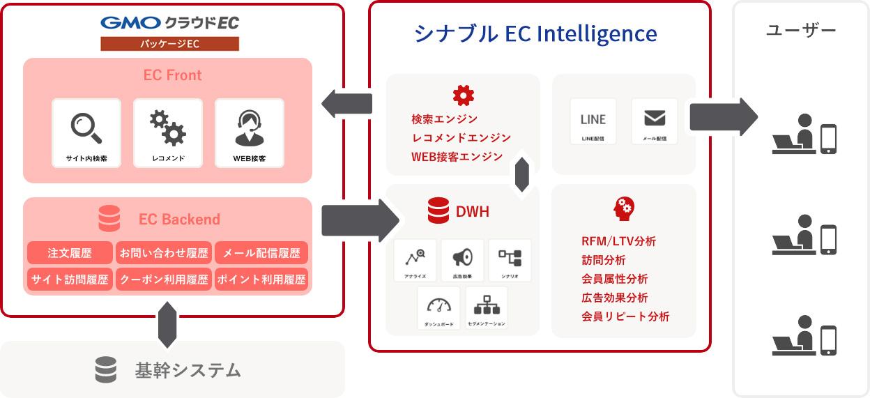 マーケティングツールと機能の構成図例