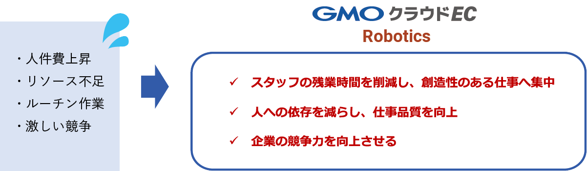 GMOクラウドEC Roboticsによる改善例