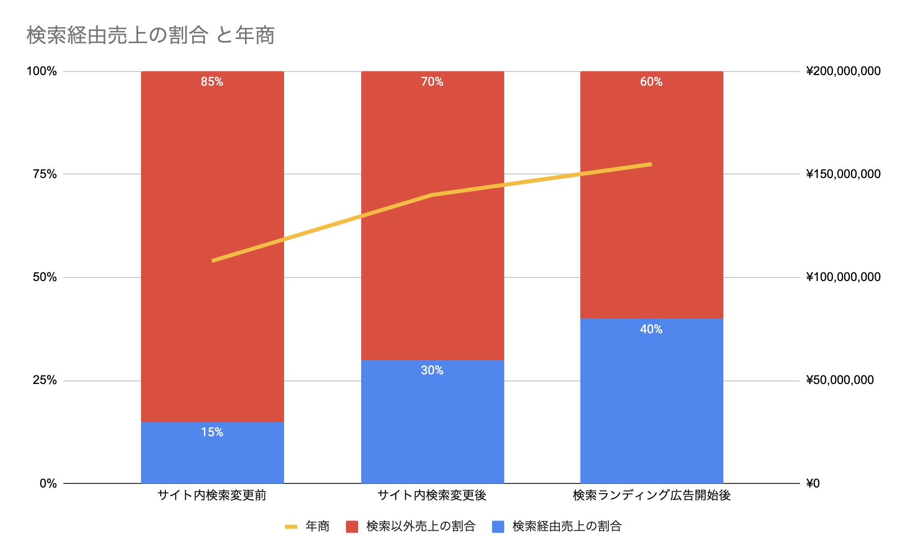グラフ1-01