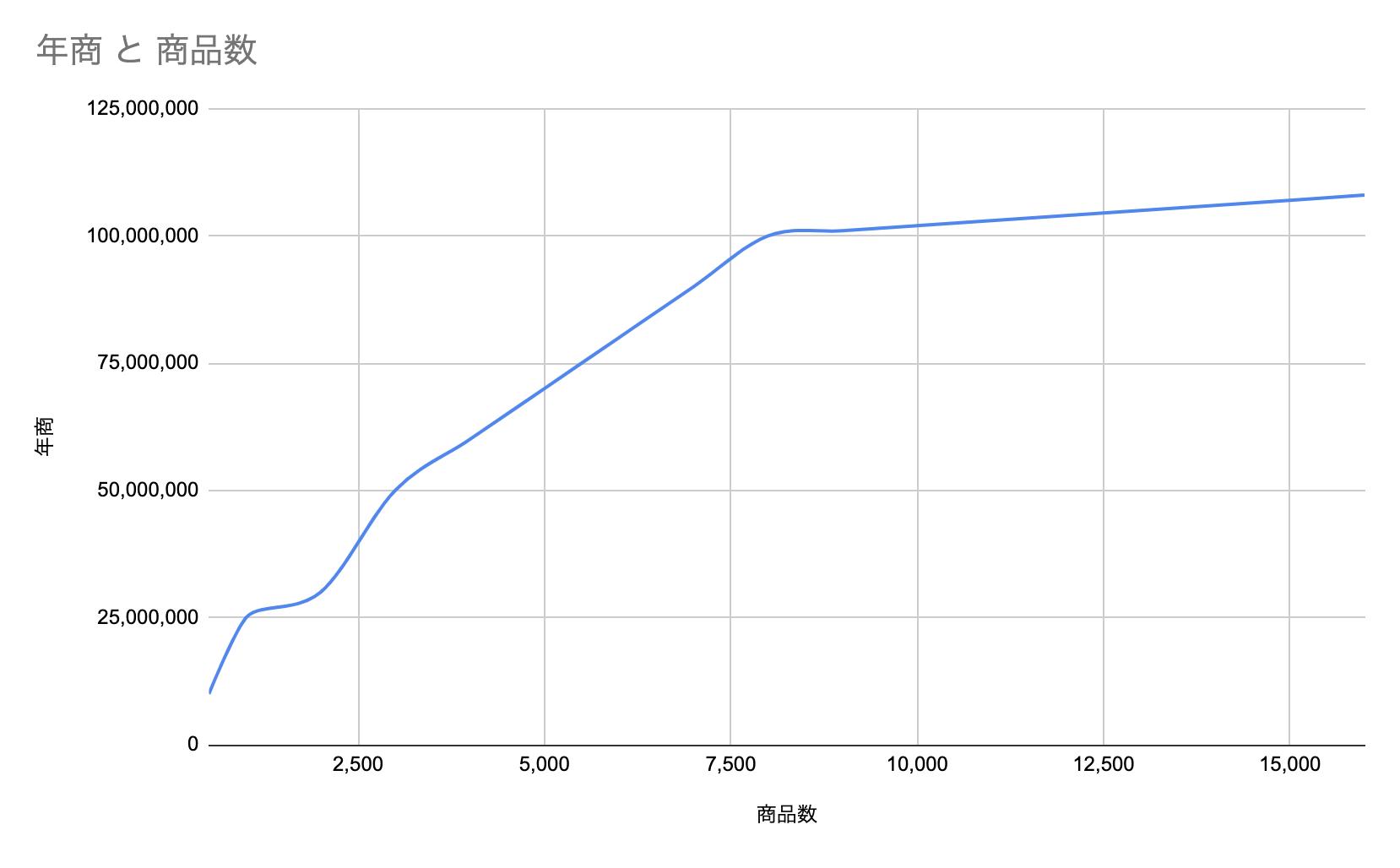 グラフ1-02